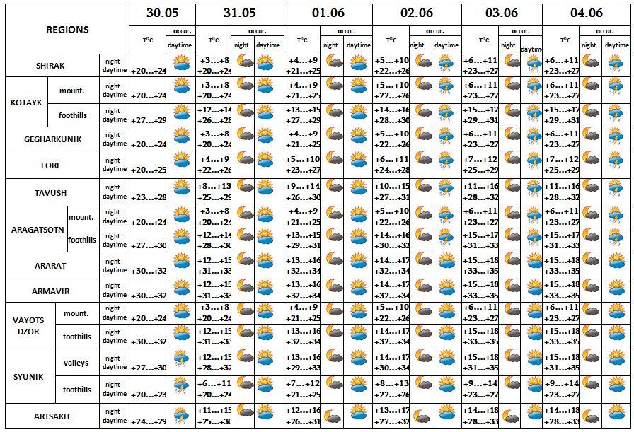 5 Day Weather Forecast in Armenia