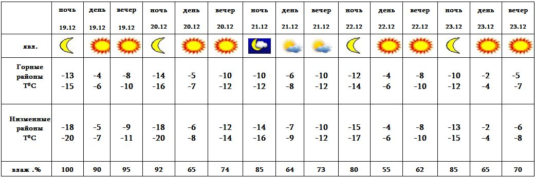 Погода в гаграх на июль и август
