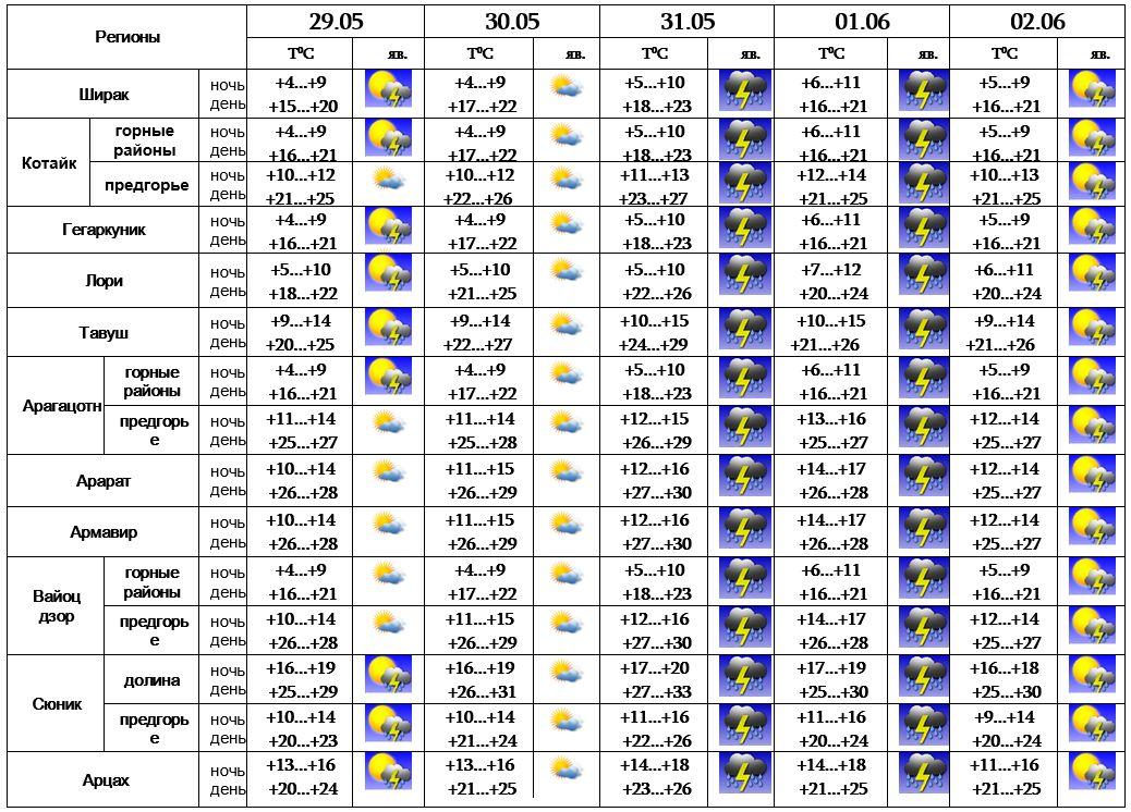 Погода в петербурге в 2014 году